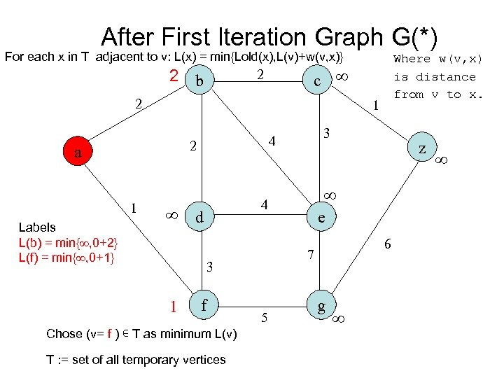 After First Iteration Graph G(*) For each x in T adjacent to v: L(x)