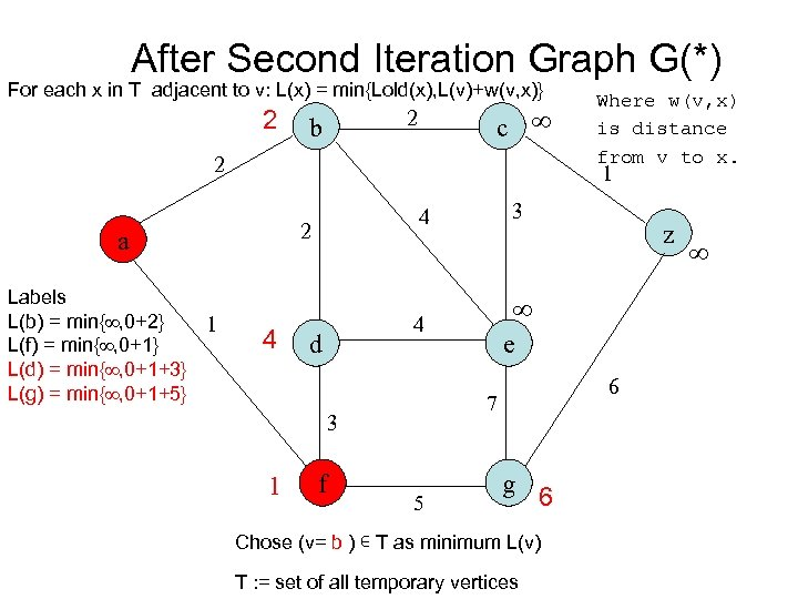 After Second Iteration Graph G(*) For each x in T adjacent to v: L(x)