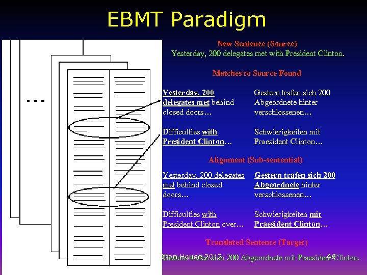 EBMT Paradigm New Sentence (Source) Yesterday, 200 delegates met with President Clinton. Matches to