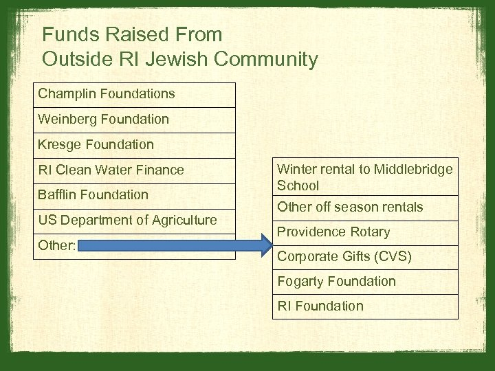 Funds Raised From Outside RI Jewish Community Champlin Foundations Weinberg Foundation Kresge Foundation RI
