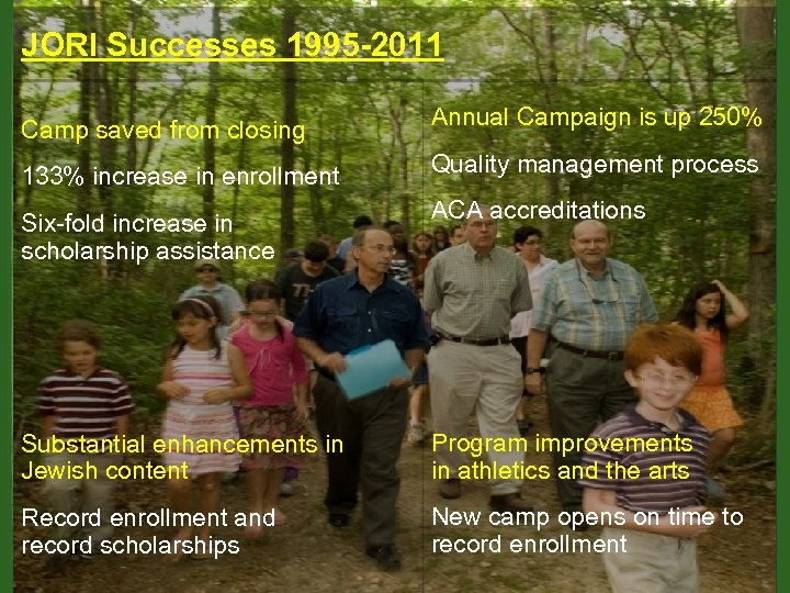 JORI Successes 1995 -2011 Camp saved from closing 133% increase in enrollment Six-fold increase