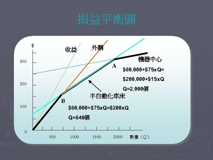 損益平衡圖 $ 收益 外購 300 A 機器中心 $80, 000+$75 x. Q= $200, 000+$15 x.