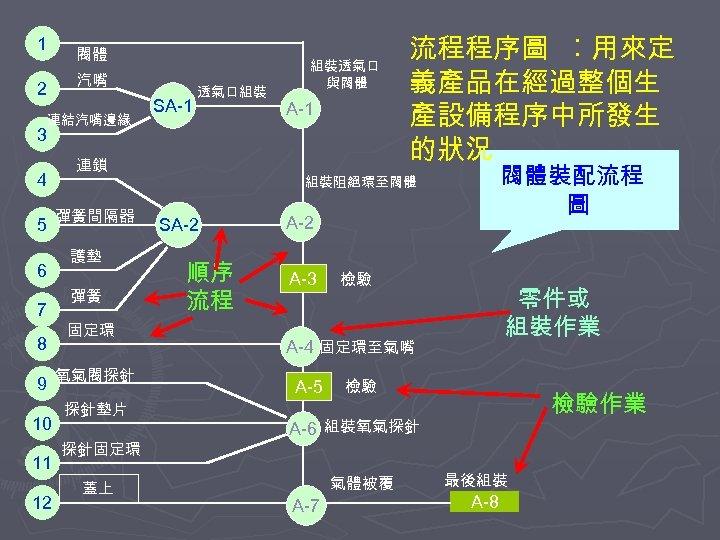 1 2 閥體 汽嘴 連結汽嘴邊緣 SA-1 透氣口組裝 組裝透氣口 與閥體 A-1 3 4 5 6