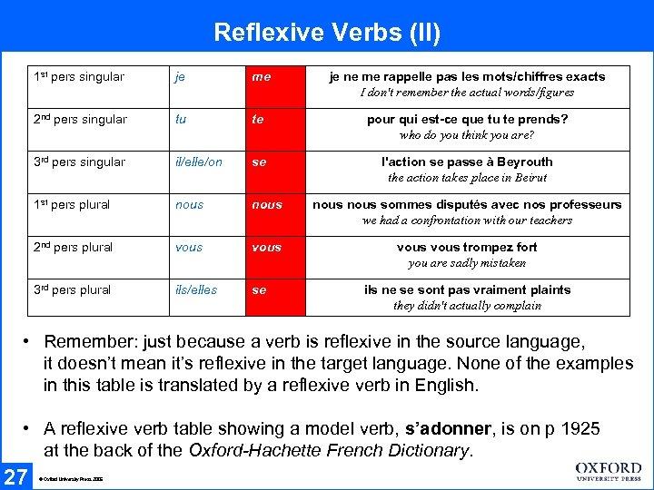 Reflexive Verbs (II) 1 st pers singular je me je ne me rappelle pas