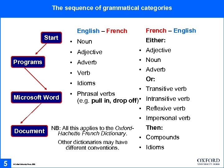 The sequence of grammatical categories Start English – French • Noun French – English