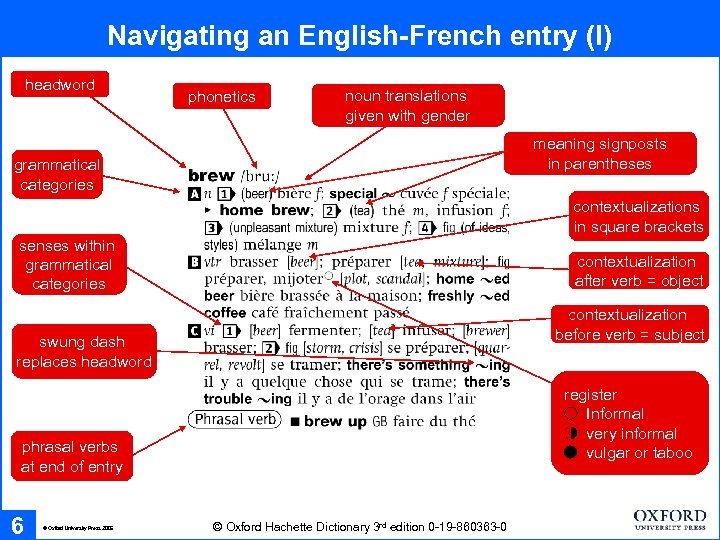 Navigating an English-French entry (I) headword phonetics noun translations given with gender meaning signposts