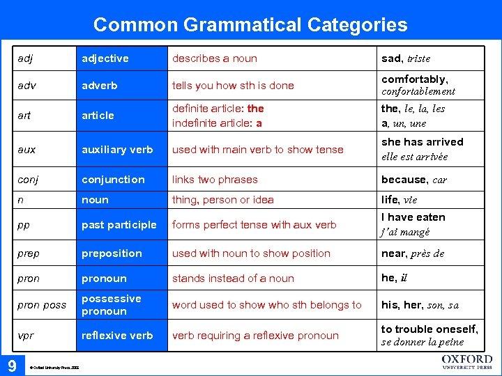 Common Grammatical Categories adj describes a noun sad, triste adverb tells you how sth
