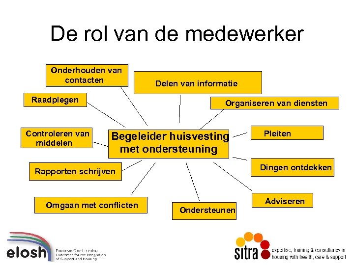 De rol van de medewerker Onderhouden van contacten Raadplegen Controleren van middelen Delen van