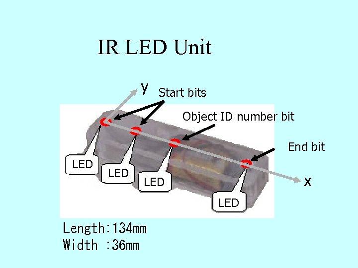 IR LED Unit y Start bits Object ID number bit End bit LED x