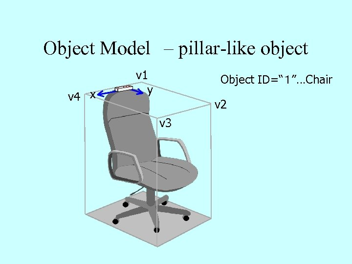 "Object Model – pillar-like object v 4 x v 1 y Object ID=""1""…Chair v 2"