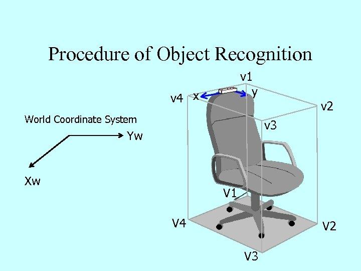 Procedure of Object Recognition v 1 y v 4 x v 2 World Coordinate
