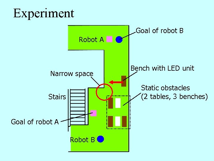 Experiment Goal of robot B Robot A Narrow space Bench with LED unit Static