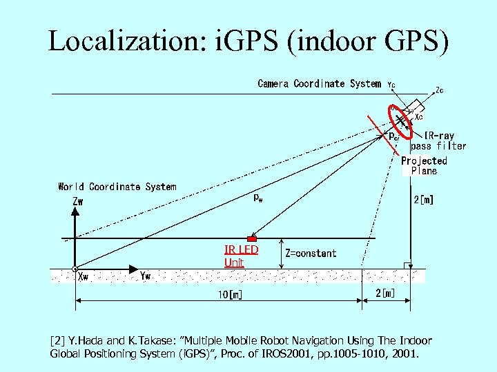 Localization: i. GPS (indoor GPS) IR LED Unit [2] Y. Hada and K. Takase: