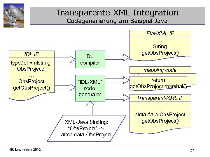Transparente XML Integration Codegenerierung am Beispiel Java IDL IF typedef xmlstring Obs. Project; …