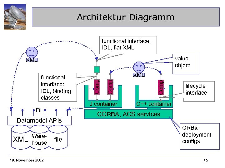 Architektur Diagramm functional interface: IDL, flat XML value object XML IDL Datamodel APIs XML