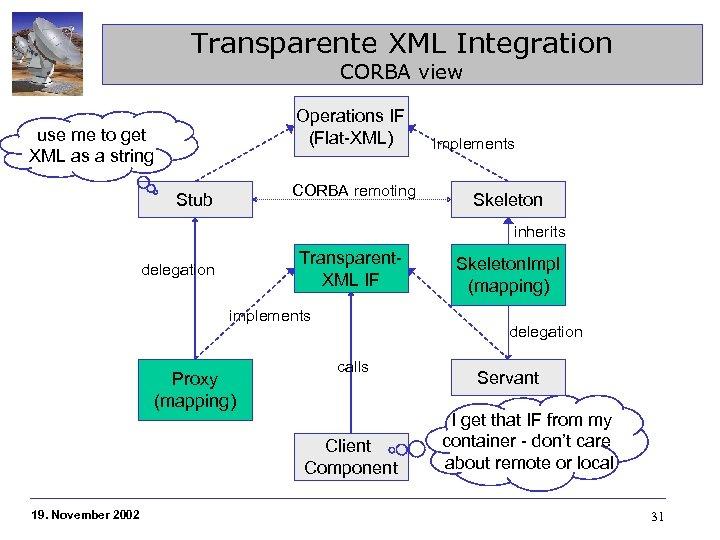 Transparente XML Integration CORBA view Operations IF (Flat-XML) use me to get XML as
