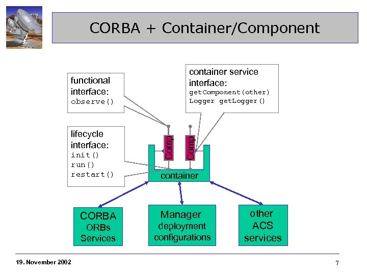 CORBA + Container/Component container service interface: functional interface: lifecycle interface: init() run() restart() CORBA