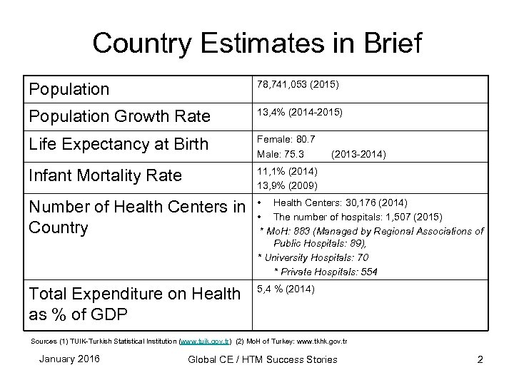 Country Estimates in Brief Population 78, 741, 053 (2015) Population Growth Rate 13, 4%