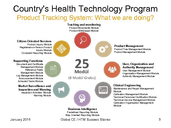 Country's Health Technology Program Product Tracking System: What we are doing? Tracking and monitoring