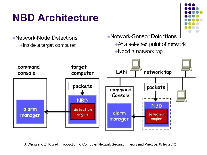 NBD Architecture Network-Node Inside Detections a target computer Network-Sensor Detections At a selected point