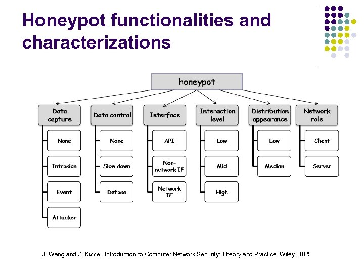 Honeypot functionalities and characterizations J. Wang and Z. Kissel. Introduction to Computer Network Security: