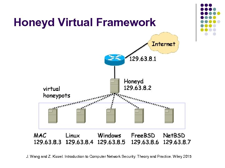 Honeyd Virtual Framework J. Wang and Z. Kissel. Introduction to Computer Network Security: Theory