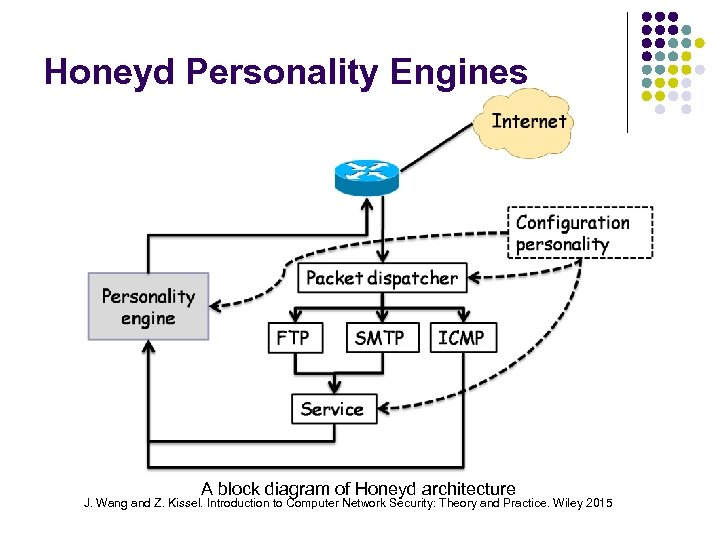 Honeyd Personality Engines A block diagram of Honeyd architecture J. Wang and Z. Kissel.