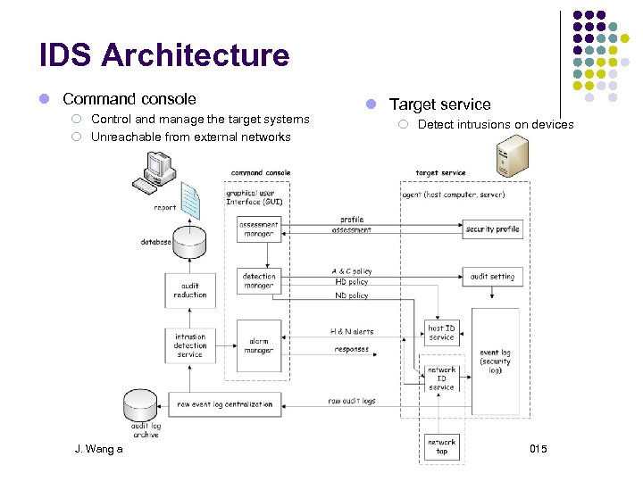 IDS Architecture Command console ¡ Control and manage the target systems ¡ Unreachable from