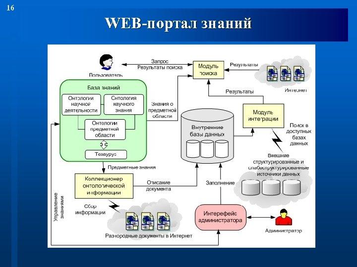 16 WEB-портал знаний