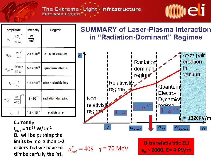"SUMMARY of Laser-Plasma Interaction in ""Radiation-Dominant"" Regimes e–-e pair creation in vacuum Radiation dominant"