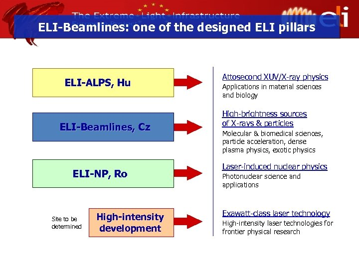 ELI-Beamlines: one of the designed ELI pillars ELI-ALPS, Hu ELI-Beamlines, Cz ELI-NP, Ro Site