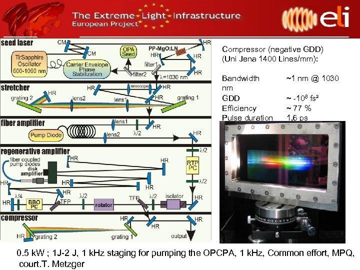 Compressor (negative GDD) (Uni Jena 1400 Lines/mm): Bandwidth nm GDD Efficiency Pulse duration Pulsenergie