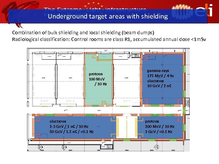 Underground target areas with shielding Combination of bulk shielding and local shielding (beam dumps)
