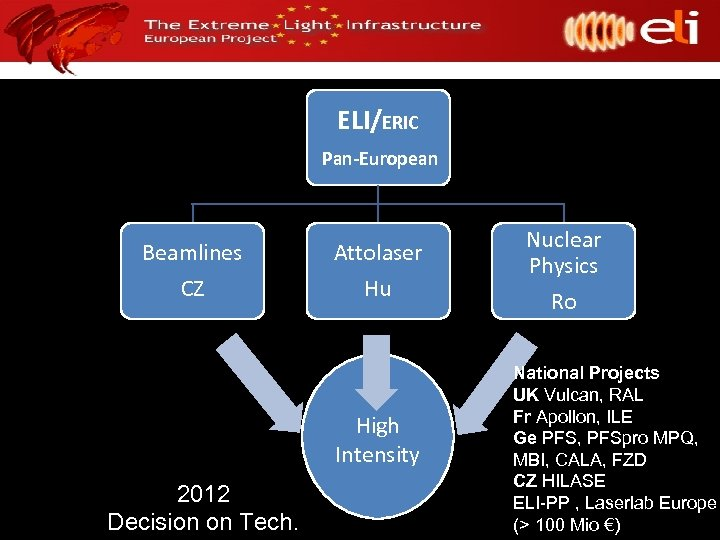 ELI/ERIC Pan-European Beamlines CZ Attolaser Hu High Intensity 2012 Decision on Tech. Nuclear Physics