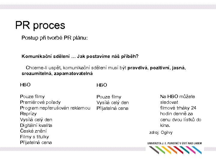 PR proces Postup při tvorbě PR plánu: Komunikační sdělení … Jak postavíme náš příběh?