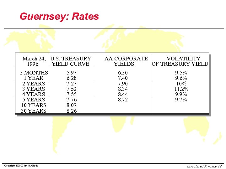 Guernsey: Rates March 24, U. S. TREASURY 1996 YIELD CURVE 3 MONTHS 1 YEAR