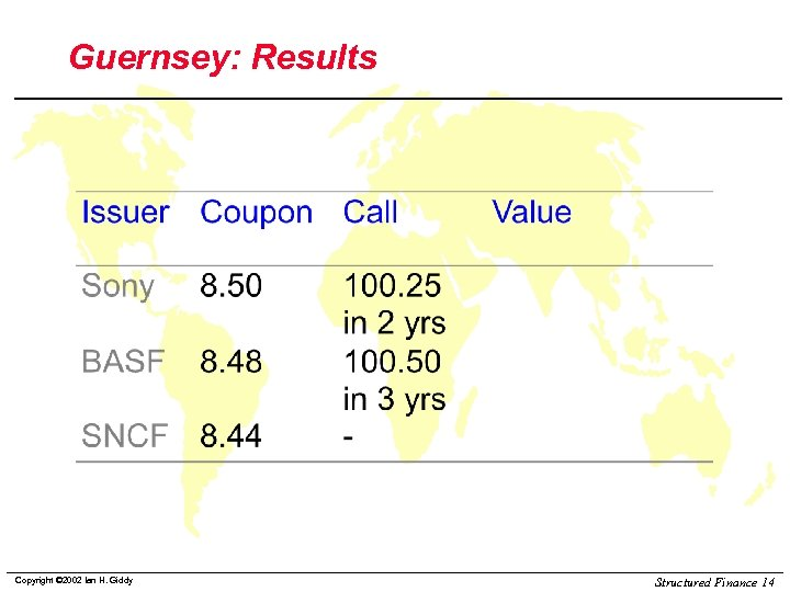 Guernsey: Results Copyright © 2002 Ian H. Giddy Structured Finance 14