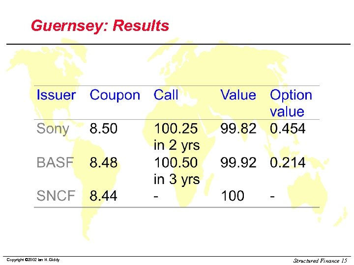 Guernsey: Results Copyright © 2002 Ian H. Giddy Structured Finance 15