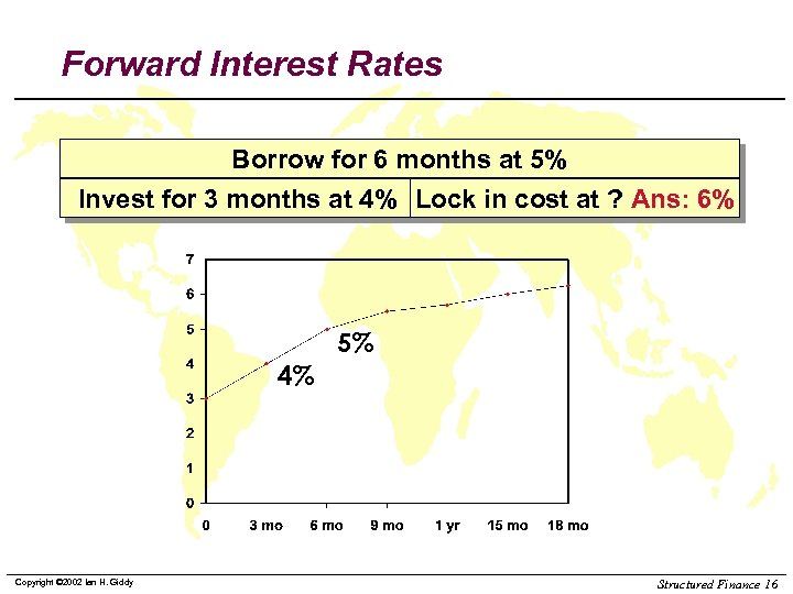 Forward Interest Rates Borrow for 6 months at 5% Invest for 3 months at