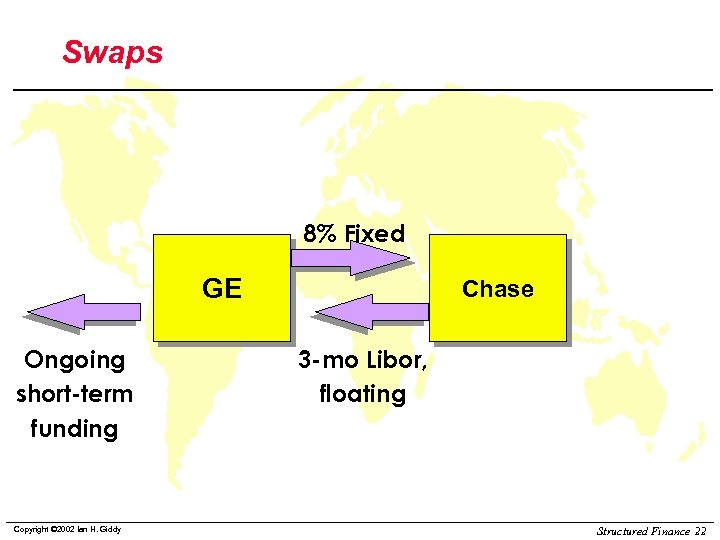 Swaps 8% Fixed GE Ongoing short-term funding Copyright © 2002 Ian H. Giddy Chase