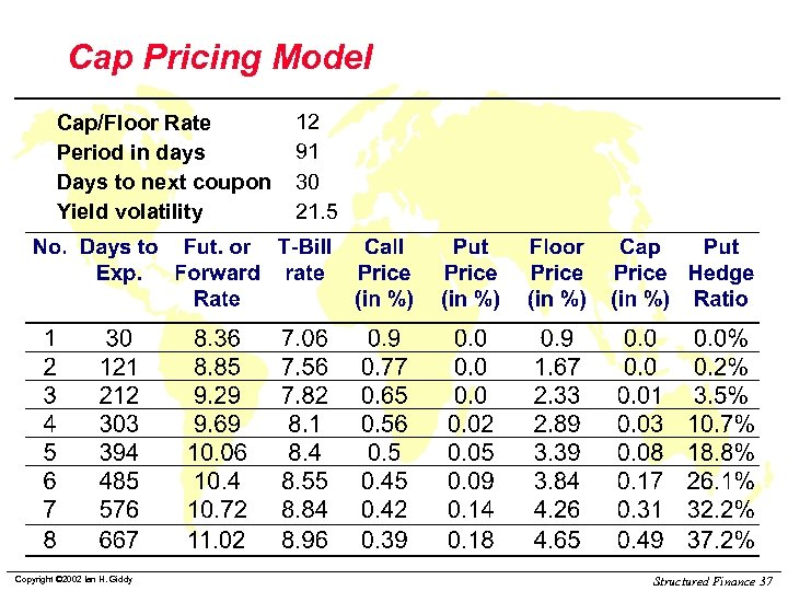 Cap Pricing Model Cap/Floor Rate Period in days Days to next coupon Yield volatility