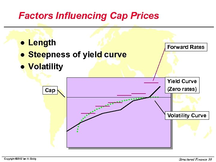 Factors Influencing Cap Prices l l l Length Steepness of yield curve Volatility Cap