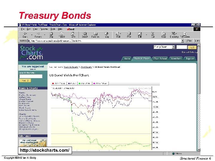 Treasury Bonds http: //stockcharts. com/ Copyright © 2002 Ian H. Giddy Structured Finance 6