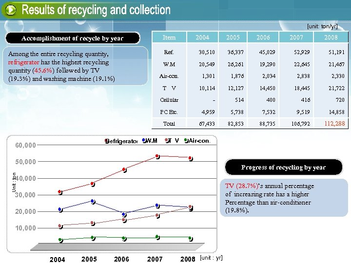 [unit: ton/yr] Item Accomplishment of recycle by year 2004 2007 2008 30, 510 36,