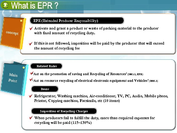 EPR (Extended Producer Responsibility) concept Activate and grant a product or waste of packing
