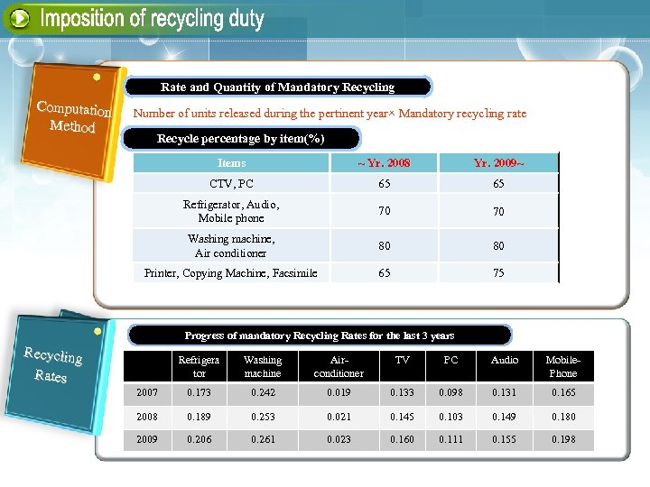 Rate and Quantity of Mandatory Recycling Computation Method Number of units released during the