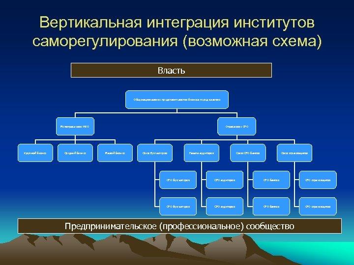 Вертикальная интеграция институтов саморегулирования (возможная схема) Власть Общенациональное представительство бизнеса перед властью Межотраслевые НКО