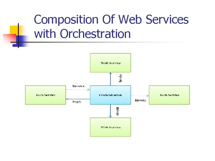 Composition Of Web Services with Orchestration