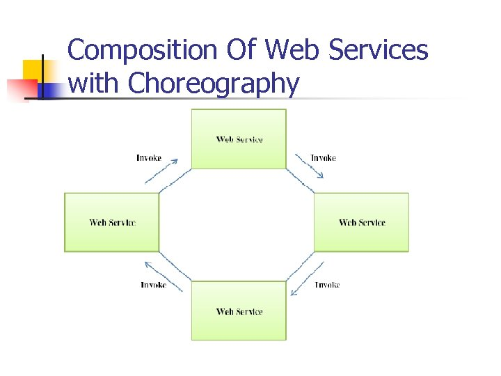 Composition Of Web Services with Choreography