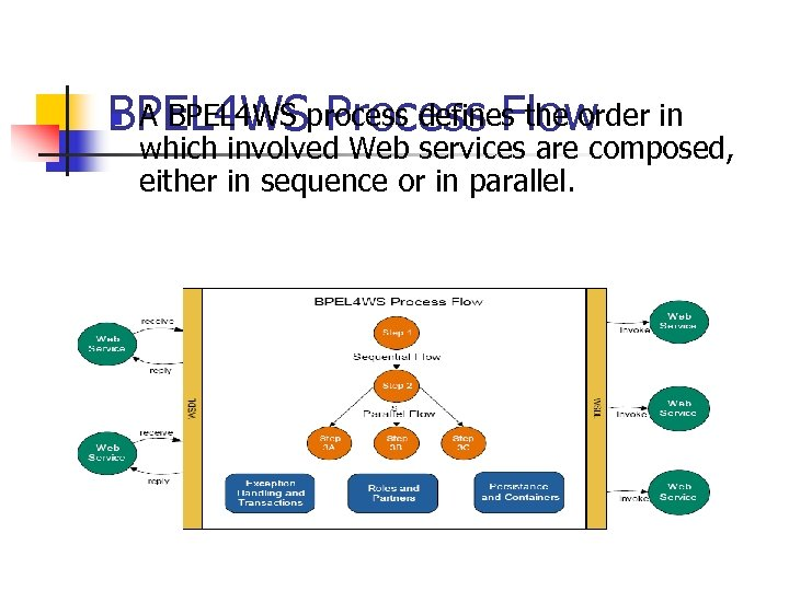 A BPEL 4 WS Process Flow BPEL 4 WSprocess defines the order in n
